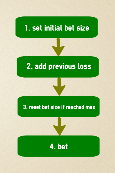 The correct order of actions in a staking plan